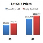 Coastal Real Estate Market Improves