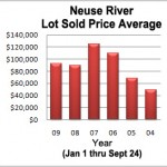 Sold Prices Nearly Double In 5 Years
